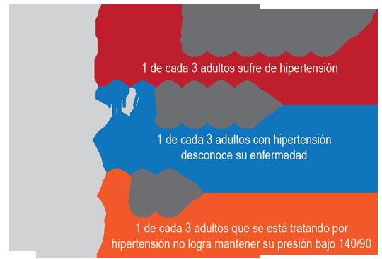 Informacion hipertension
